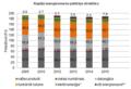 Energoresursu patēriņš transporta nozarē.png