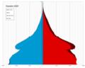 Eswatini single age population pyramid 2020.png