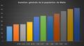 Evolution générale de la population de Malte.png