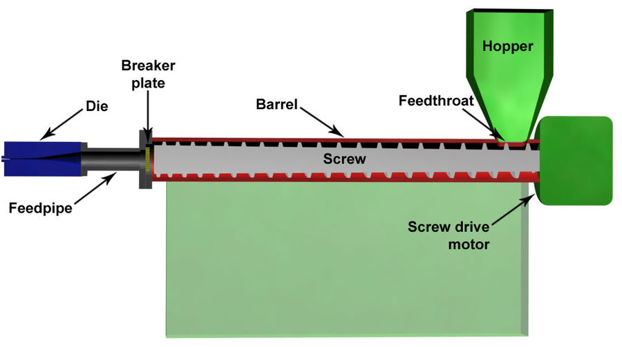 Plastic extruder cut in half to show the components