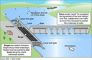 320px Figure_2 _Illustration_of_Inland_Waterways_Barge_Traffic_Descending_through_a_Lock_at_Dam_Site_%2828956490860%29 file figure 2 illustration of inland waterways barge traffic