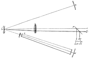 "Fizeau–Foucault apparatus - Foucault's determination of the relative speed of light in air vs water. Light from a passing through a slit (not shown) is reflected by mirror m (rotating clockwise around c) towards the concave spherical mirrors M and M. Lens L forms images of the slit on the surfaces of the two concave mirrors. The light path from m to M is entirely through air, while the light path from m to M is mostly through a water-filled tube T. Lens L compensates for the effects of the water on the focus. The light reflected back from the spherical mirrors is diverted by beam splitter g towards an eyepiece O. If mirror m is stationary, both images of the slit reflected by M and M reform at position α. If mirror m is rapidly rotating, light reflected from M forms an image of the slit at α while light reflected from M forms an image of the slit at α""."