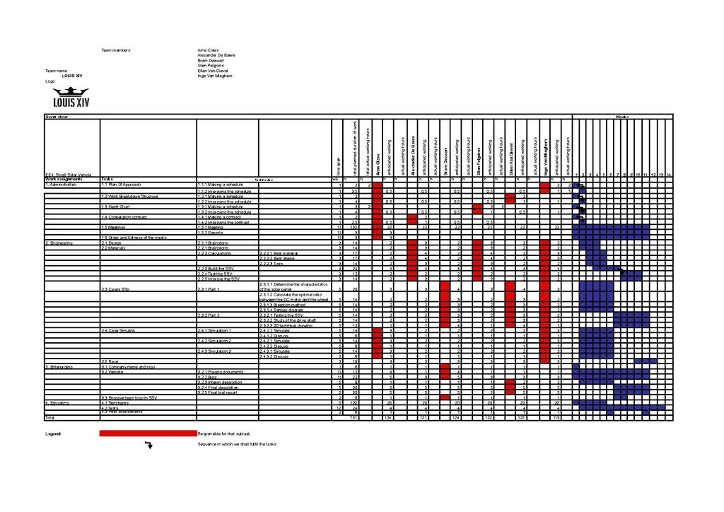 filegantt chart 2 gantt chartpdf wikimedia commons