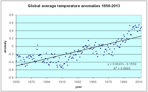 Global average temperature anomalies 1850-2013