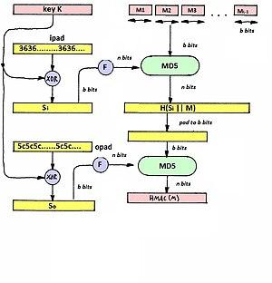 HMAC — Википедия