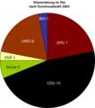 Harsewinkel Kommunalwahlen 2004.png