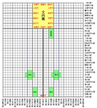 Heian-kyō - Schematic diagram of Heian-kyō