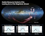 Hubble measures content of the leading arm of the Magellanic Stream.jpg