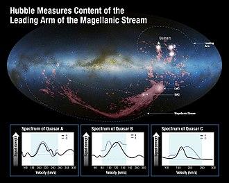 Magellanic Stream - Leading arm of the Magellanic Stream measured by Hubble.