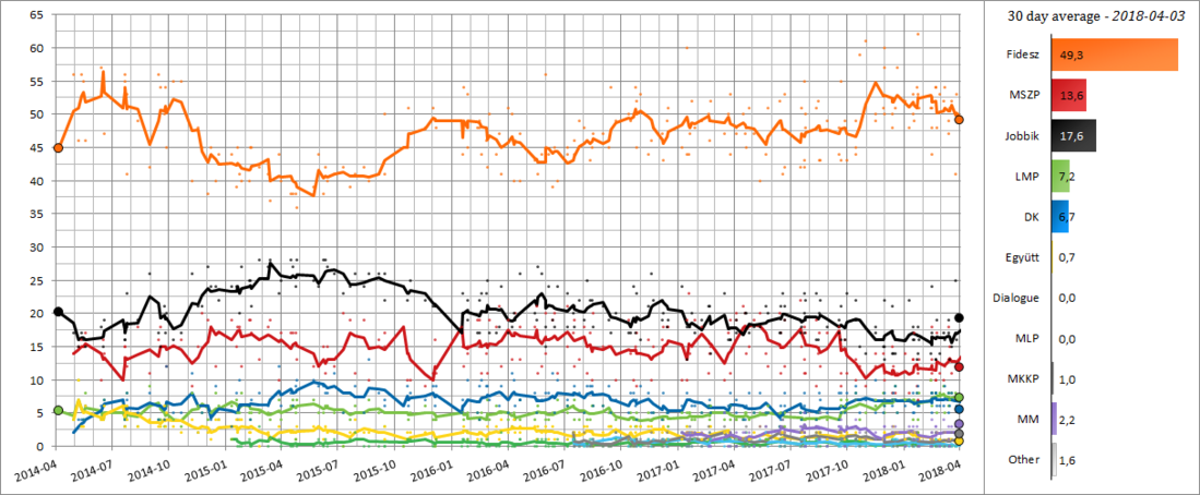30 day poll average from the election in 2014 to the next