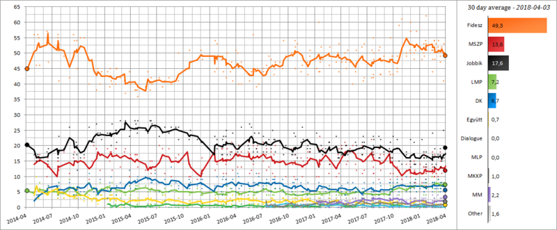 Hungarian Opinion Polling, 30 Day Moving Average, 2014-2018.png