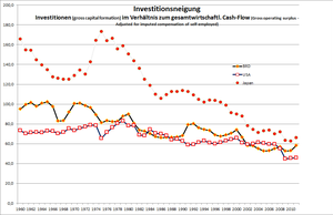 investment as percentage of national cash flow...