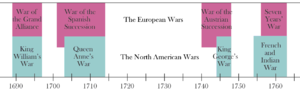French and Indian Wars - Timeline