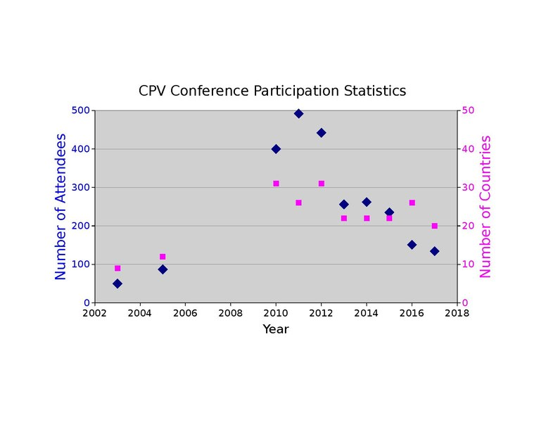 Fileinternational Cpv X Conference Historical Participation