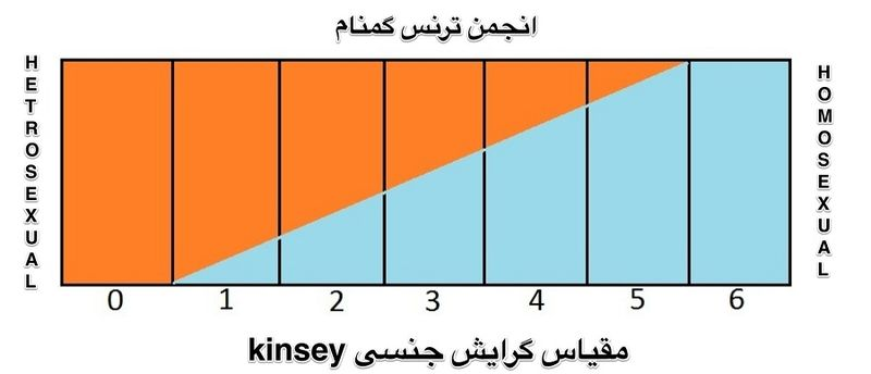 [عکس: 800px-Kinsey_scale.jpg]