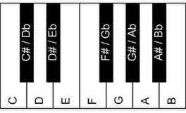 klaviertastatur zum spielen