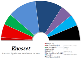 Knesset 2009.png