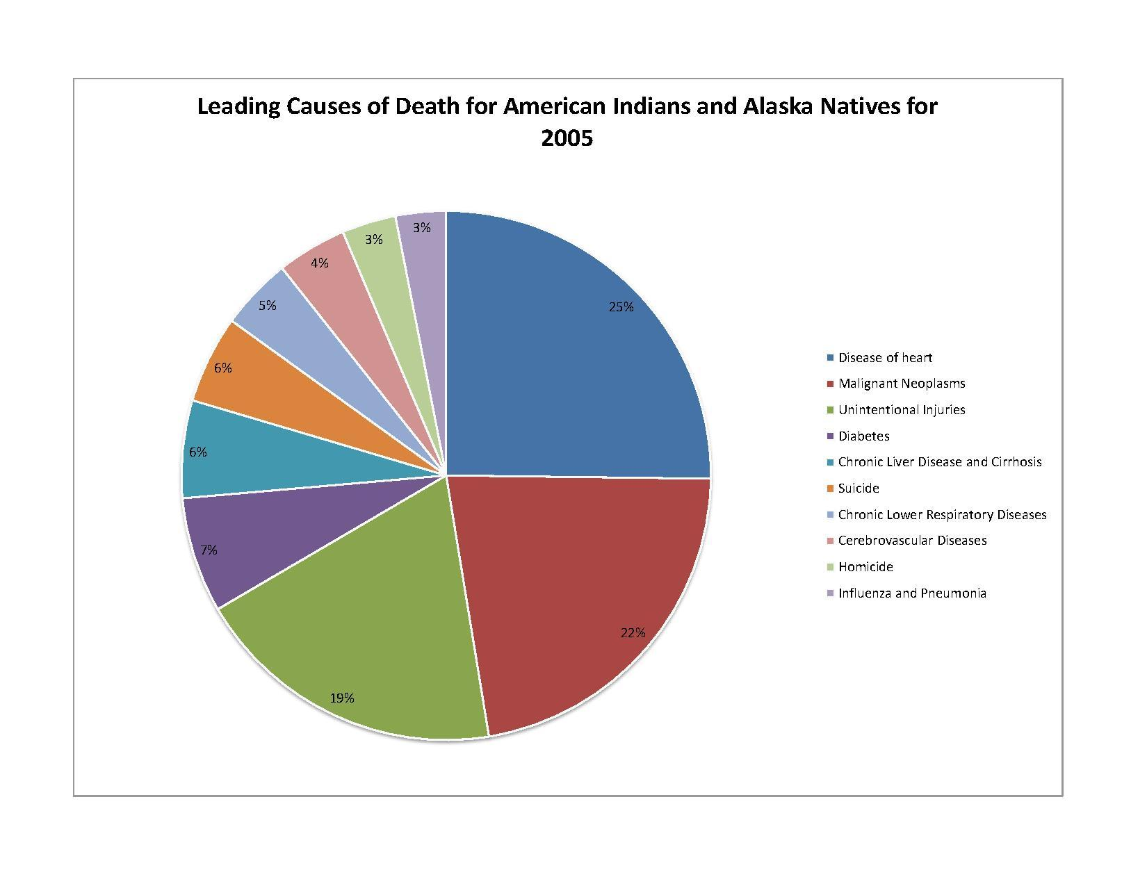 File:Leading Causes AIAN.pdf - Wikipedia