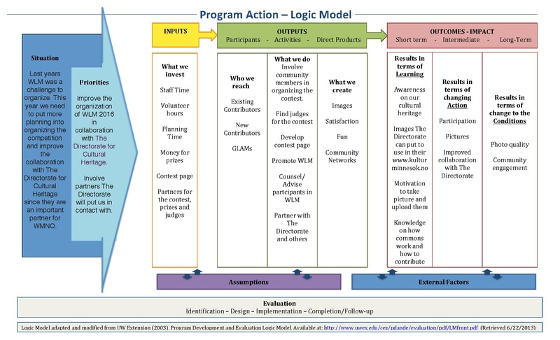 File:Logic Model- Wiki Loves Monuments 2016.pdf