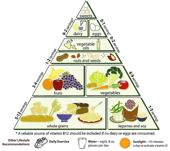 File:Loma_Linda_University_Vegetarian_Food_Pyramid on File Loma Linda University Vegetarian Food Pyramid
