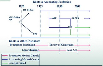 Management accounting - Managerial costing time line Used with permission by the author A. van der Merwe. Copyright 2011. All Rights Reserved.