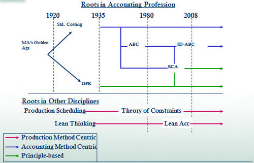 importance of accounting concepts