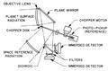Mariner 2 infrared radiometer.png