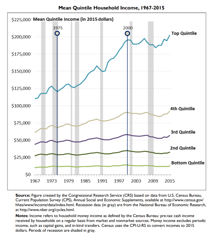 Mean Quintile Household Income (1967-2015)