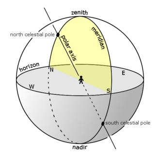 Meridian (astronomy) - The meridian on the celestial sphere. An observer's upper meridian, a semicircle, passes through their zenith and the north and south points of their horizon (see yellow hemi-disk); the observer's  local meridian is the semicircle that contains their zenith and both celestial poles.