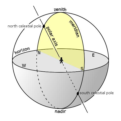 Meridian on celestial sphere