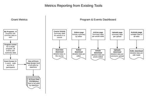 This diagram summarizes the reports available from Grant Metrics and the Dashboard. See below for details on the various reports.
