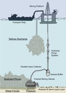 Wydobycie głębinowe