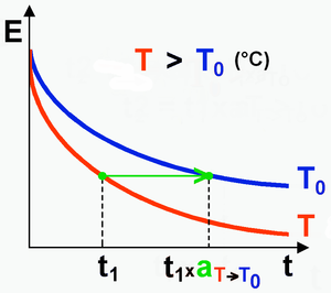 Time–temperature superposition - Schematic of the evolution of the instantaneous modulus E(t,T) in a static relaxation test. t is the time and T is the temperature.