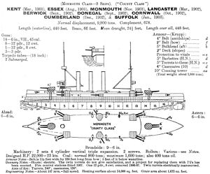 Monmouth-class cruiser - Left elevation and deck plan as depicted in Jane's Fighting Ships 1914