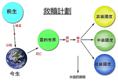 Mormon plan of Salvation diagram (Chinese).jpg