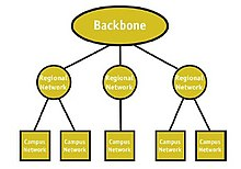 internet backbone network