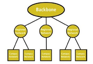 National Science Foundation Network - NSF's three tiered network architecture