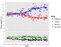 NZ opinion polls 2005-2008 small.png