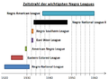 Negro Leagues Zeitstrahl.png