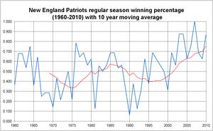 History of the New England Patriots - Regular season winning percentage, 1960–2010