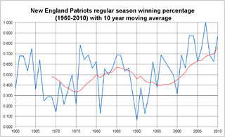 History of the New England Patriots aspect of history