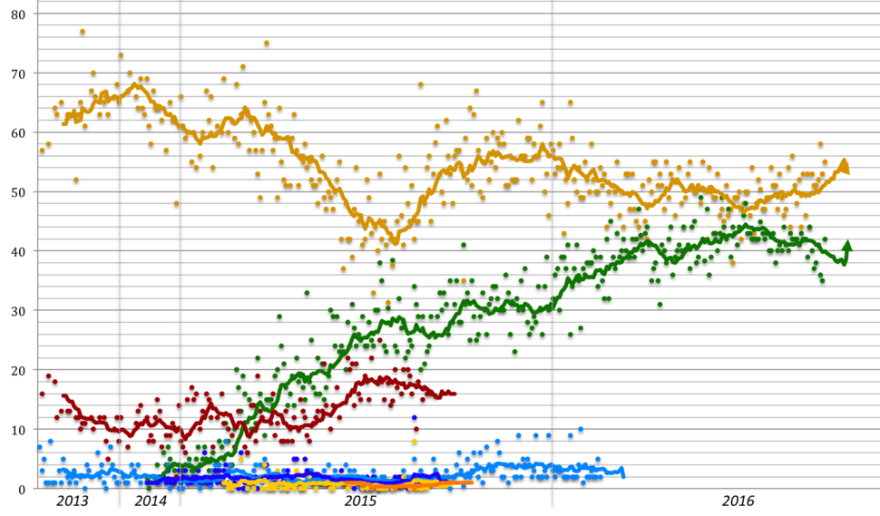 Opinion polling for the Democratic Primaries, 2016