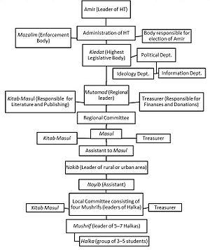 Hizb ut-Tahrir - Image: Organizational Chart of Hizb ut Tahrir (3rd version)