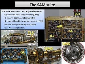 Sample Analysis at Mars - The SAM Suite