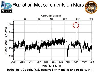 Radiation assessment detector - Image: PIA17600 Mars Curiosity Rover Radiation Measurements 20131209