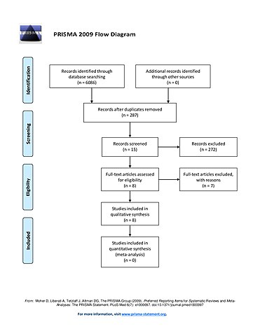 File Prisma Flow Chart For Wiki Journal Of Medicine Article Jpg Wikimedia Commons