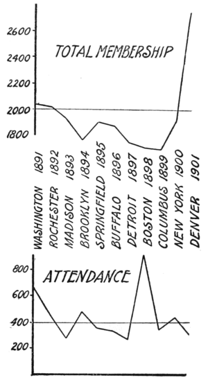 PSM V59 D611 Membership and attendance at the AAAS 1891 to 1901.png