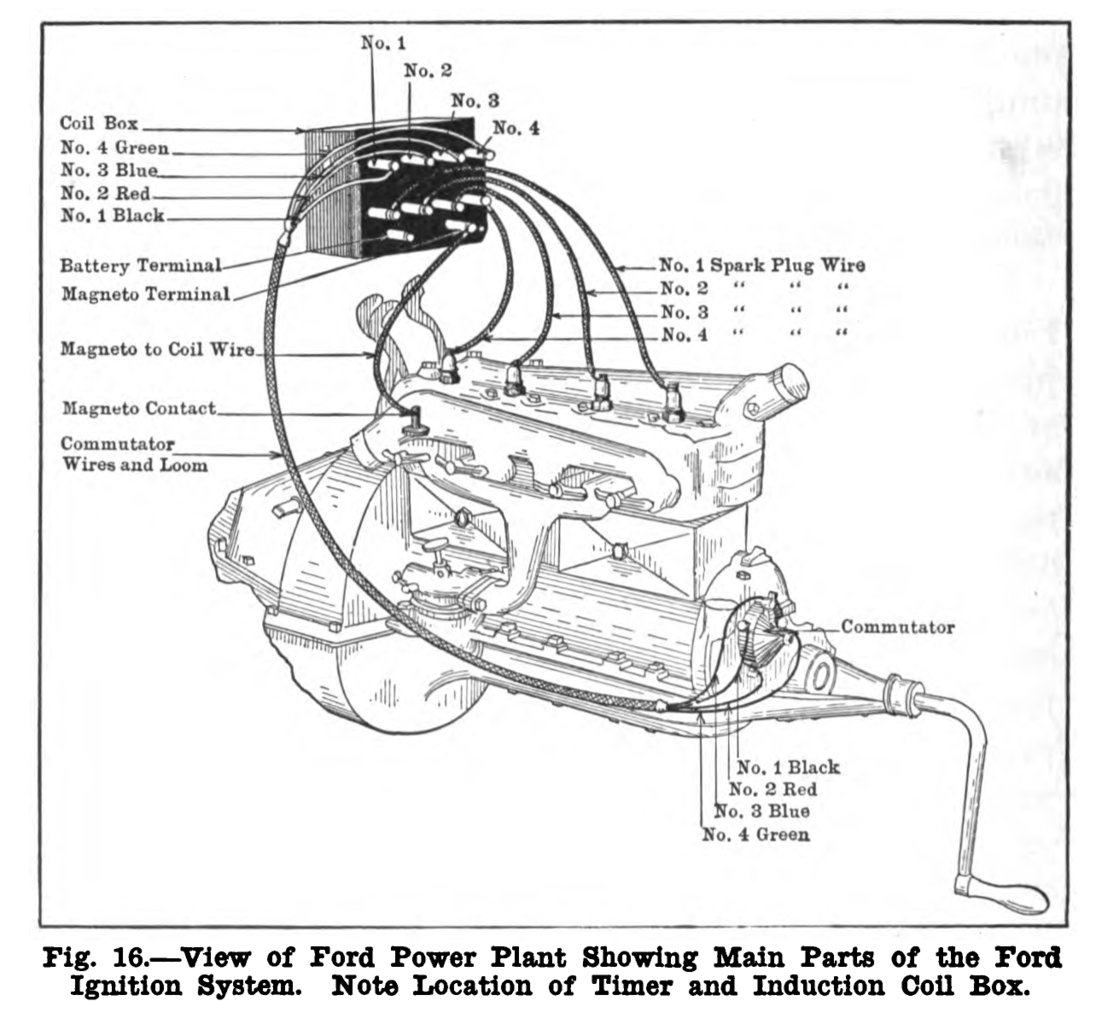 wiring harness diagram for model t ford wiring library Model T Coil Diagram file pag 1917 model t ford car figure 16 png wikimedia commons rh commons wikimedia org model t ford wiring harness