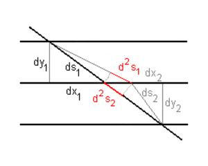 Brachistochrone curve - Image: Path function 2