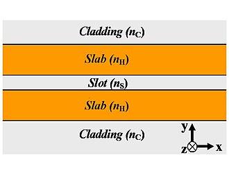 Slot-waveguide - Schematic 2D slot-waveguide. Light propagates in the z-direction